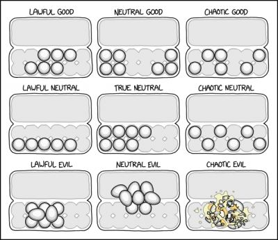 Egg Strategies on XKCD. https://xkcd.com/2408/ Licensed under a Creative Commons Attribution-NonCommercial 2.5 License.